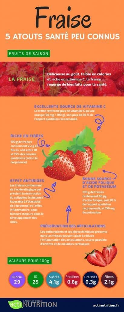 bienfaits de la fraise