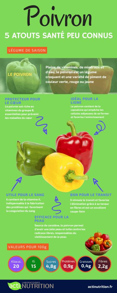 bienfaits poivron