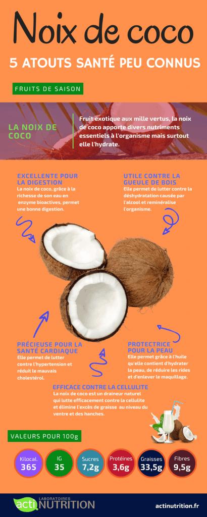 L'infographie sur les bienfaits de la noix de coco