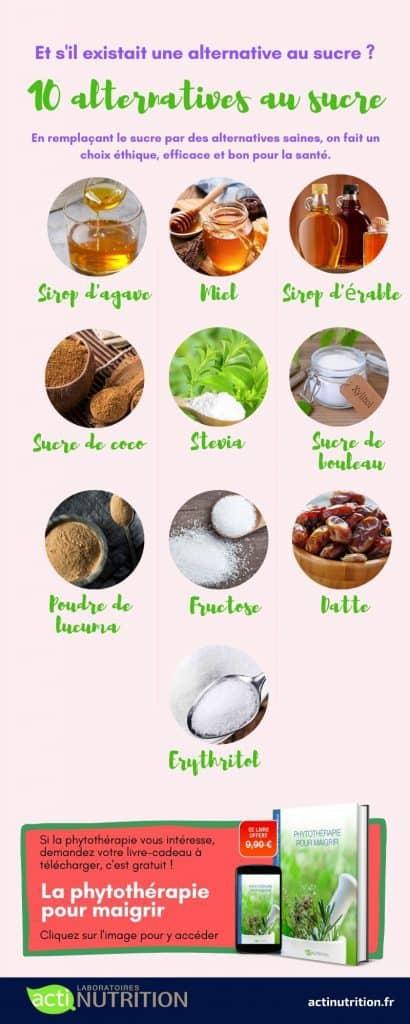 L'infographie sur le top-10 des alternatives saines au sucre