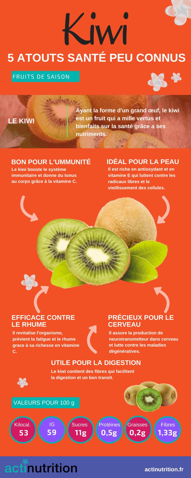 L'infographie sur les bienfaits du kiwi