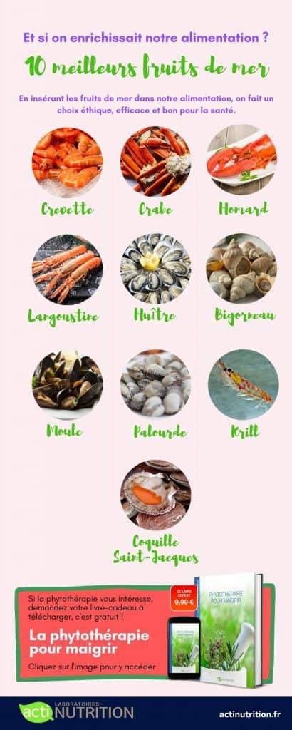 Infographie fruits de mer