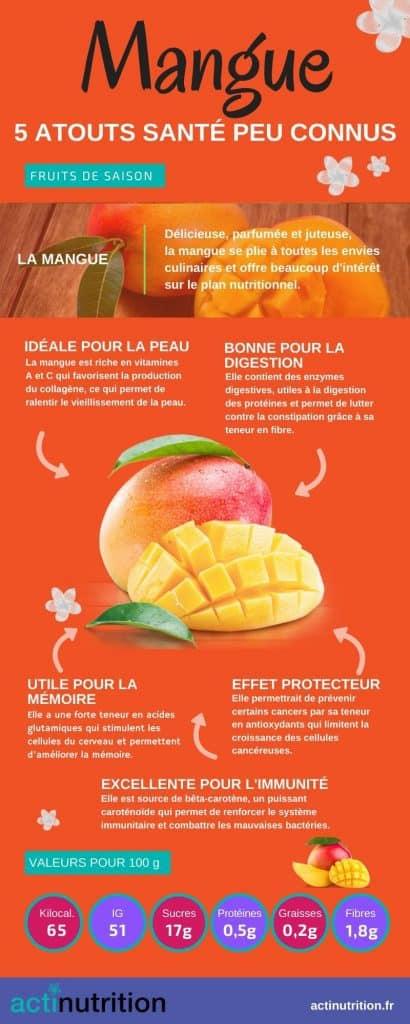 Infographie mangue