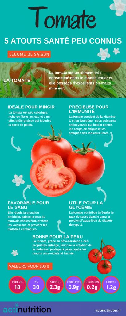 L'infographie sur les bienfaits de la tomate