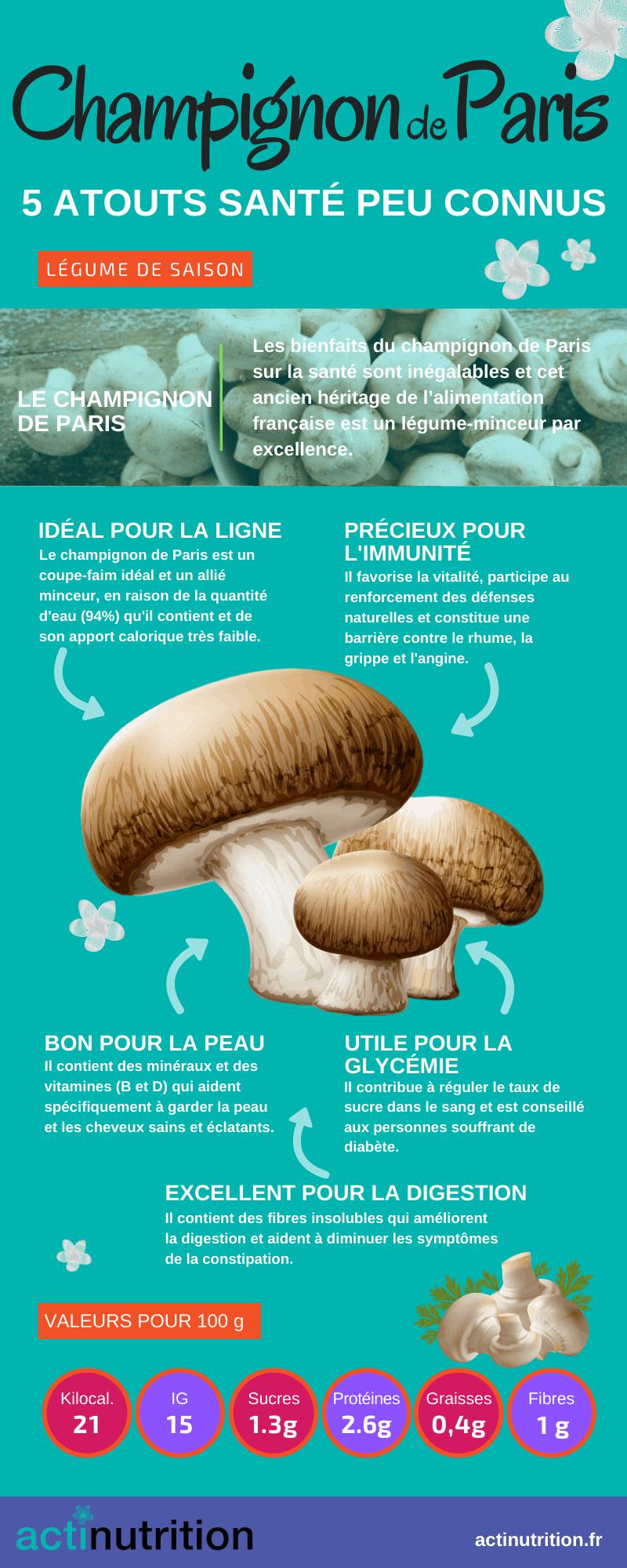 L'infographie sur les bienfaits du champignon de paris