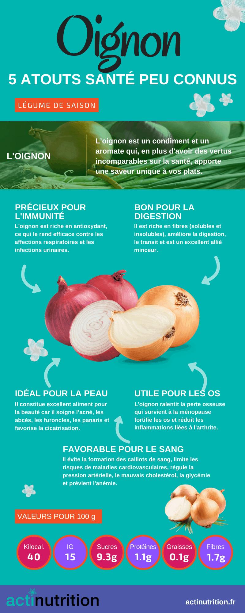 L'infographie sur les vertus de l'oignon