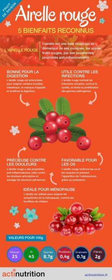infographie airelles rouges