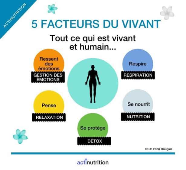 Les 5 facteurs du vivant, le concept présenté par le Dr Yann Rougier