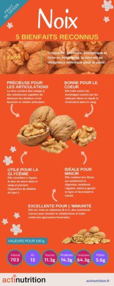 Infographie de la noix